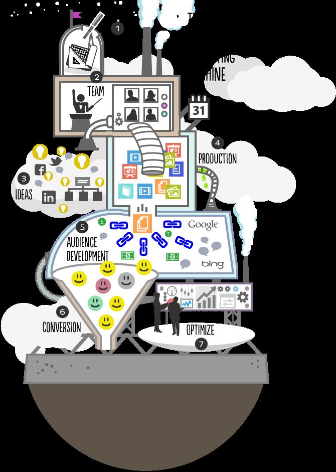 content-marketing-machine
